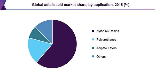 Global adipic acid market