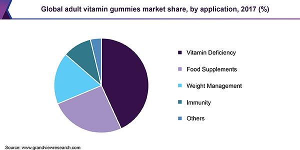 Global adult vitamin gummies market share, by application, 2017 (%)