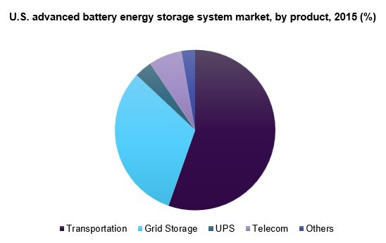 Global advanced battery energy storage system market
