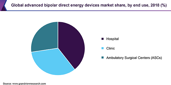 Global advanced bipolar direct energy devices market share, by end use, 2018 (%)