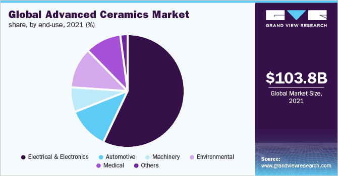 Global advanced ceramics market share, by end-use, 2015 (%)