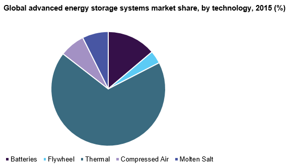 Global advanced energy storage systems market share, by technology, 2015 (%)