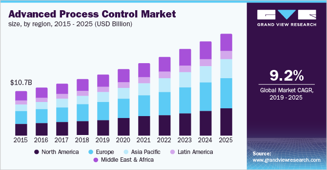 Global Advanced Process Control Market Size, By Region, 2014 - 2025 (USD Billion)