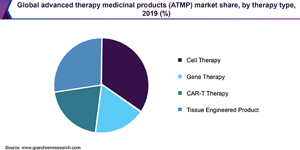 Global advanced therapy medicinal products (ATMP) market