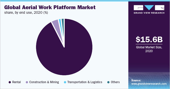 Global aerial work platform market share