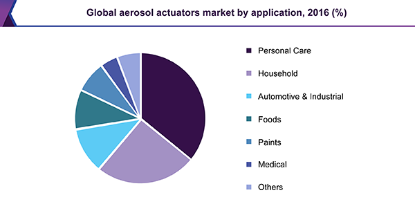 Global aerosol actuators market