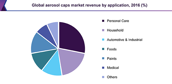 Global aerosol caps market
