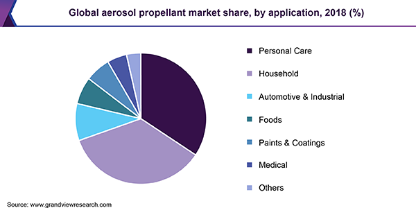 Global aerosol propellant market, by application, 2014 - 2025 (Kilo Tons)