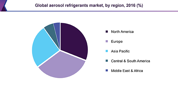 Global aerosol refrigerants market