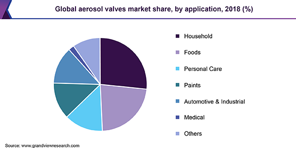 Global aerosol valves market