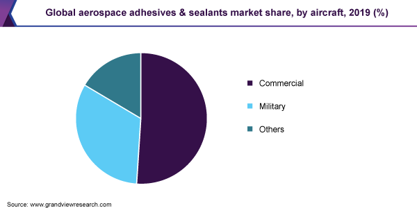 Global aerospace adhesives & sealants market share, by aircraft, 2019 (%)