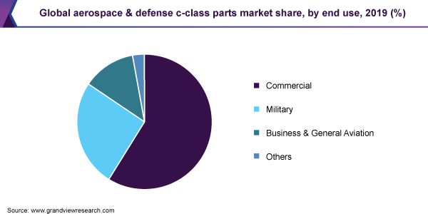 Global aerospace & defense c-class parts market share