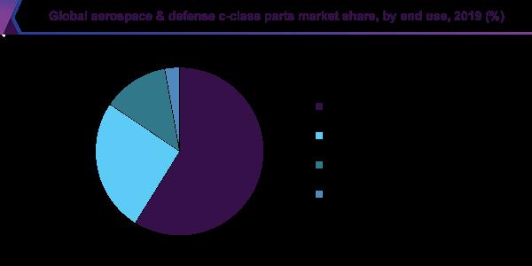 Global aerospace & defense c-class parts market share