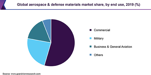 Global aerospace & defense materials market share, by aircraft type, 2017 (%)