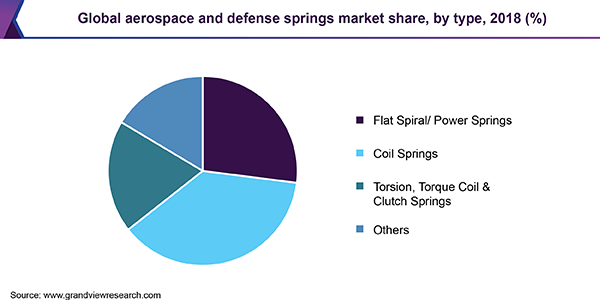 Global aerospace and defense springs market share, by type, 2018 (%)
