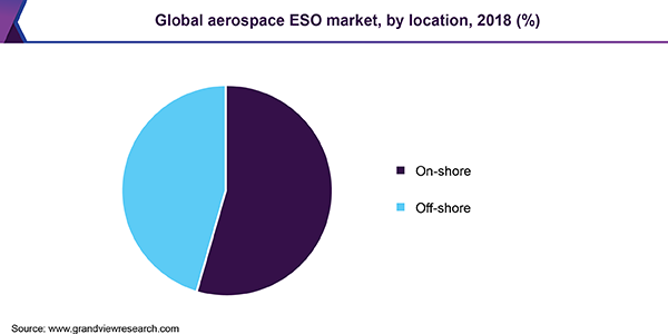 Global aerospace ESO market, by location, 2018 (%)