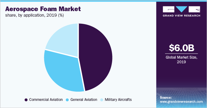 Global aerospace foam market share, by application, 2017 (%)