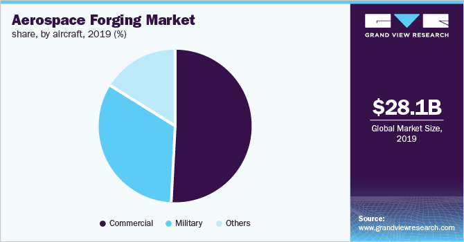 Global aerospace forging market share