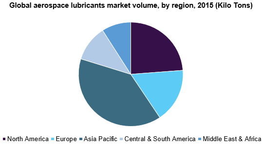 Global aerospace lubricants market