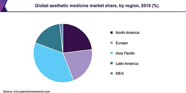 Global aesthetic medicine market share
