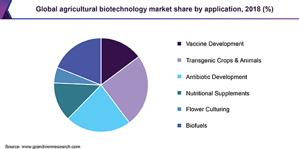 Global agricultural biotechnology market