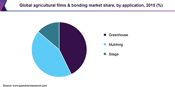 Global agricultural films & bonding market