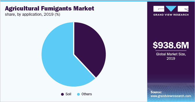 Global agricultural fumigants market