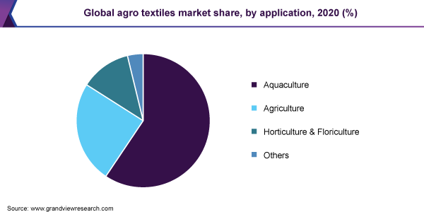 Global agro textiles market revenue share, by application, 2016(%)