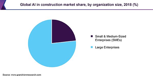 Global AI in construction market share, by organization size, 2018 (%)