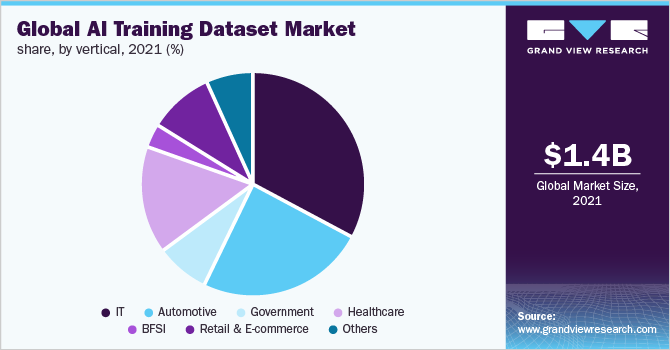 https://www.grandviewresearch.com/static/img/research/global-ai-training-dataset-market.png
