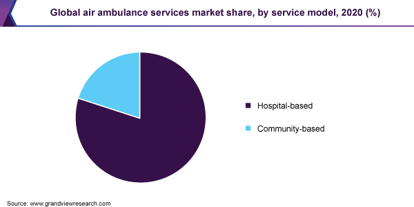 Global air ambulance services market, by type, 2016 (USD Million)