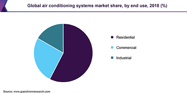 Global air conditioning systems market share, by end use, 2018 (%)