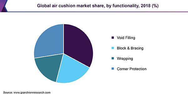 Global air cushion market share
