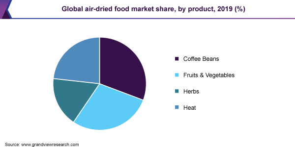 Global air-dried food market share, by product, 2019 (%)