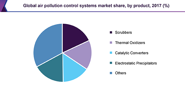 Global air pollution control systems market share, by product, 2017 (%)