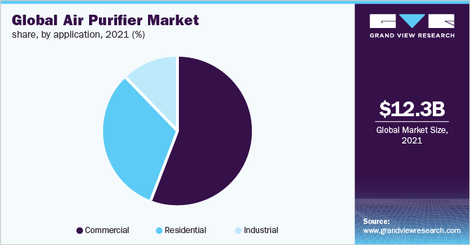 Global air purifier market