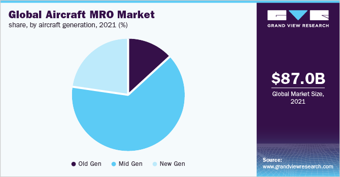 Global aircraft MRO market share, by aircraft generation, 2018 (%)