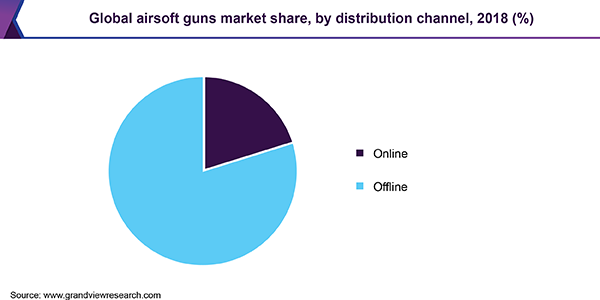Global airsoft guns market share, by distribution channel, 2018 (%)