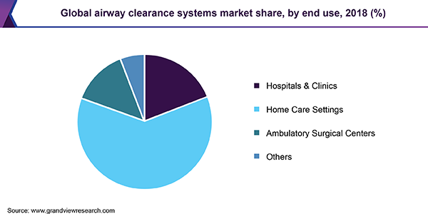Global airway clearance systems market