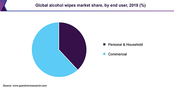 Global alcohol wipes market share, by end user, 2018 (%)