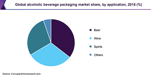 Global alcoholic beverage packaging market share, by application, 2018 (%)