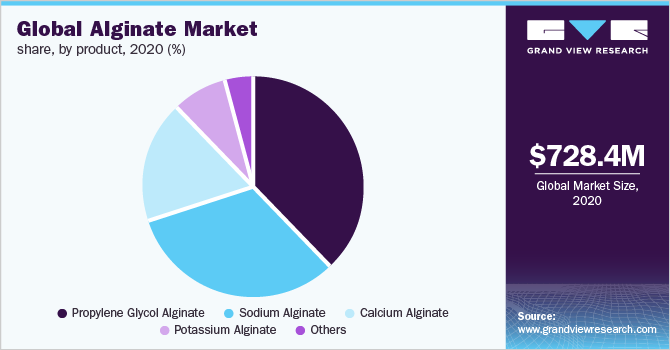Global alginate market revenue, by application, 2014 - 2025 (%)
