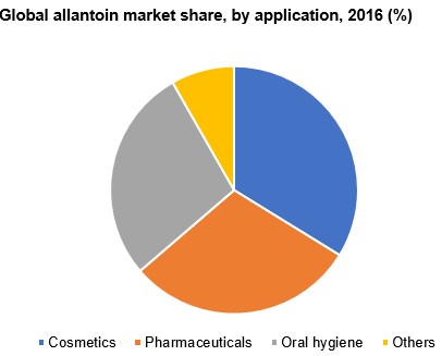 Global allantoin market