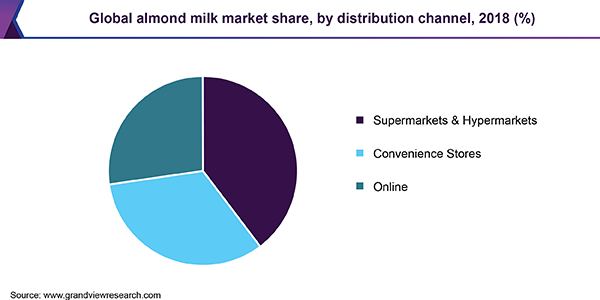 Global almond milk market share, by distribution channel, 2018 (%)