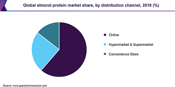 Global almond protein market
