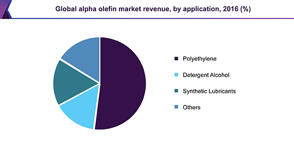 Global alpha olefin market revenue by application, 2016 (%)