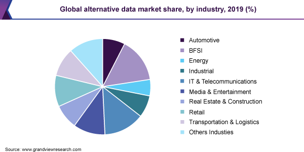 Global alternative data market share, by industry, 2019 (%)