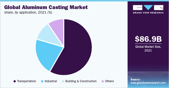 Global aluminum casting market revenue, by end use type, 2016 (%)