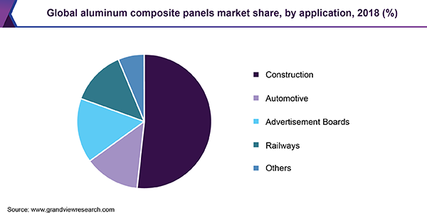 Global aluminum composite panel market, by region, 2015 (%) (USD Million)