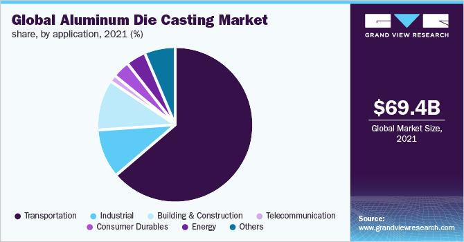 Global aluminum die casting market share, by end use, 2018 (%)